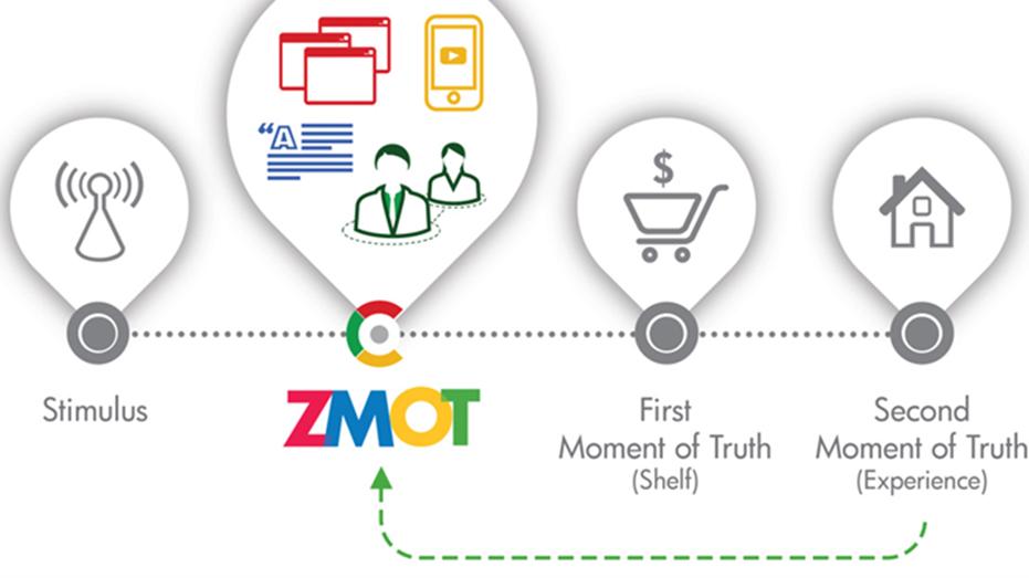 Google's ZMOT Model